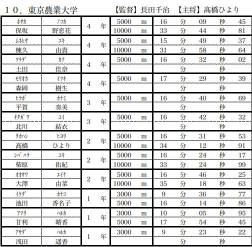 偏差 値 東京 農業 大学